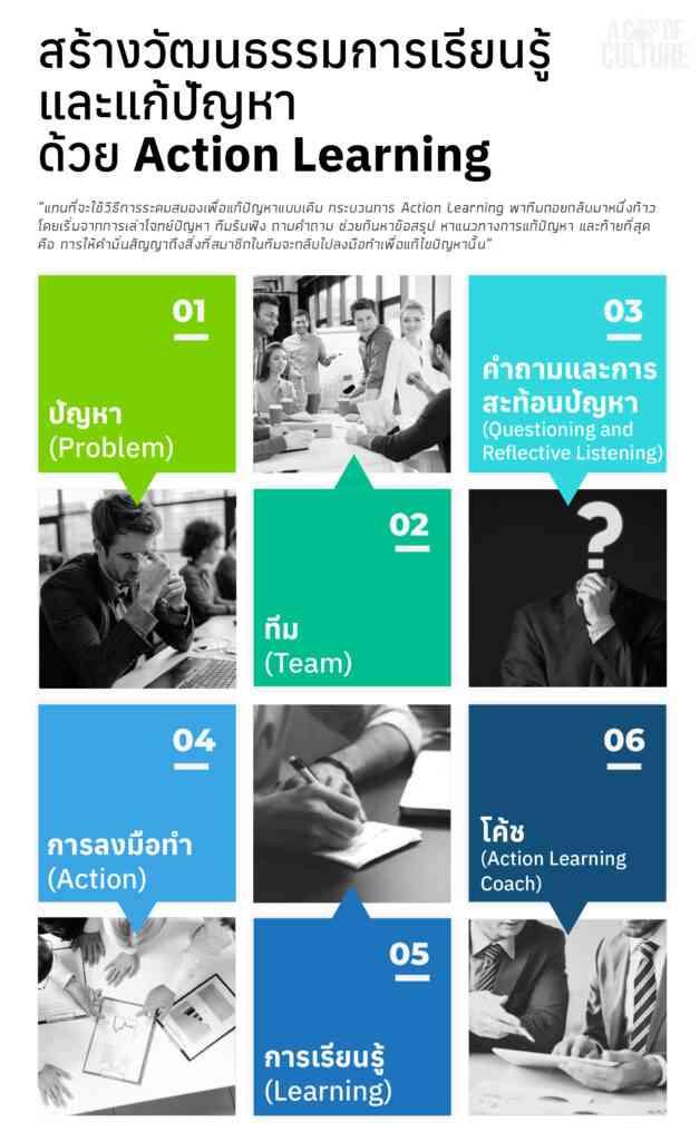 สร้างวัฒนธรรมการเรียนรู้และแก้ปัญหาด้วย Action Learning